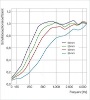 2 Basotect ® G+ Schallabsorber Akustik Schalldämmung je 55x55cm (MIX Set 03)