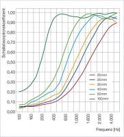 2 Basotect ® G+ Schallabsorber Akustik Schalldämmung je 55x55cm (MIX Set 09)