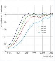 16x 3D - Absorber Akustik Schallabsorption aus Basotect ® B WEISS Breitbandabsorber Set #11