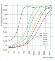 6 Schall Absorber Wabenform Basotect ® G+ Colore II WEISS VLIES 3D-Set in 3 Stärken