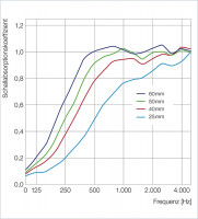 6 Schall Absorber Wabenform Basotect ® G+ Colore II SONNENGELB VLIES 3D-Set in 3 Stärken