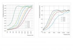 4 Schall Absorber Quadrate aus Basotect ® G+ / Colore II Akustik Wandbild / Oberseite Akustikvlies Set #03